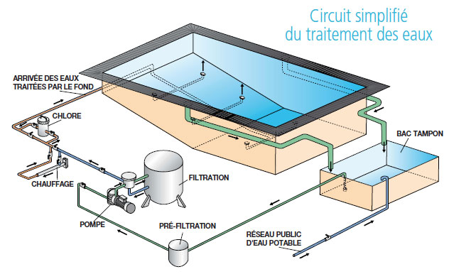 Schema circuit eau piscine for Principe piscine a debordement